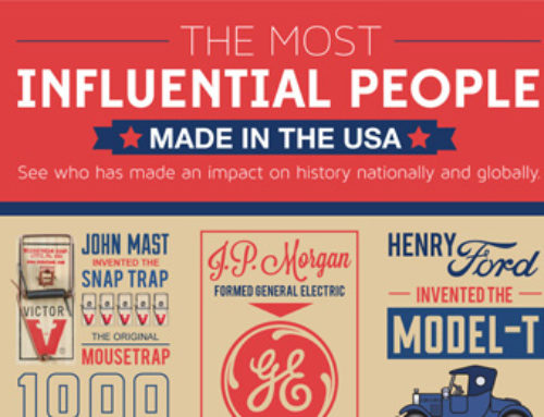 Influential People In The US
