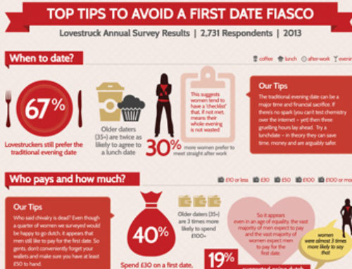 Top Tips to Avoid a Bad First Date