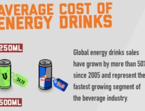 How Much Do You Spend On Energy Drinks