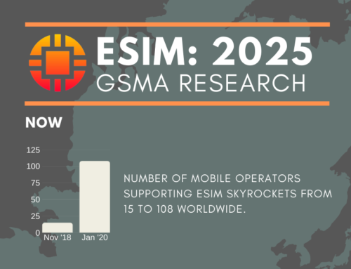 Trends in the eSIM Market: 2025