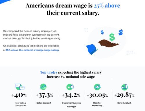 Americans' Dream Wage is 25% Above Their Current Salary